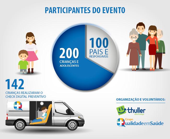 Infográfico - Ação Social Grupo Qualidade em Saúde em Parceria com a Clínica Thuller Odontologia